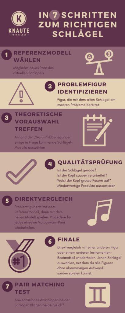 """Infografik """"In 7 Schritten zum richtigen Schlägel"""" von Knaute Trommelbau"""